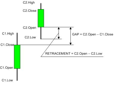 GAP_Retracement_Pic1