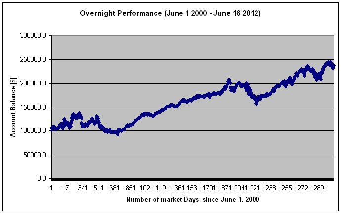 Holding_Period_Overnight_Performance