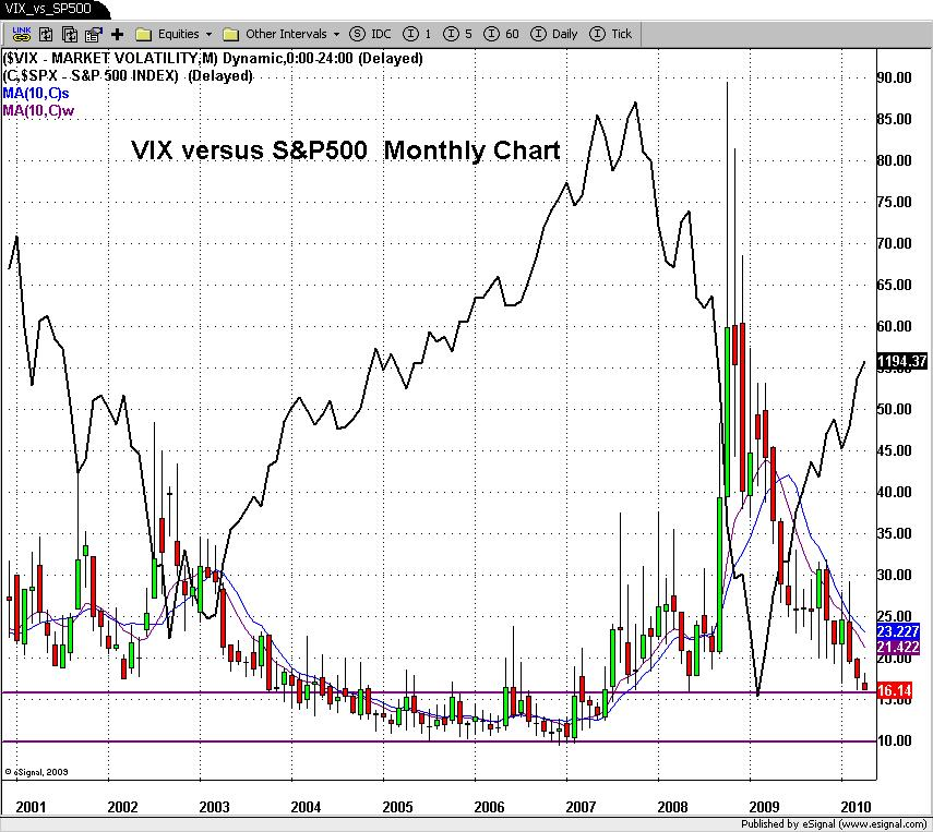 VIX_vs_SP500