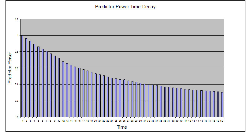 predictor power